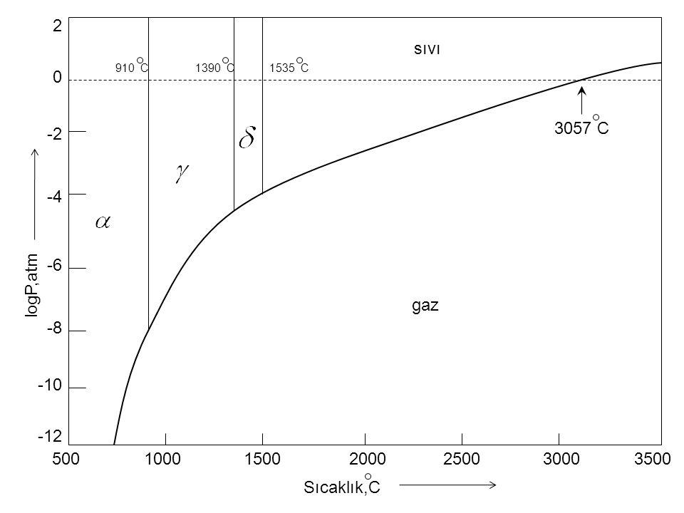 500350020001000150025003000 -12 2 -4 -6 -2 0 -8 -10 Sıcaklık,C logP,atm sıvı gaz 3057 C 910 C1390 C1535 C