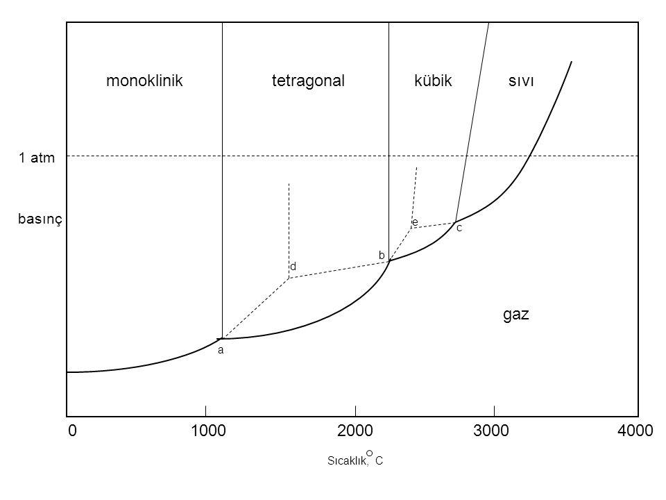04000200010003000 monokliniktetragonalkübiksıvı a d b e c gaz 1 atm basınç Sıcaklık, C