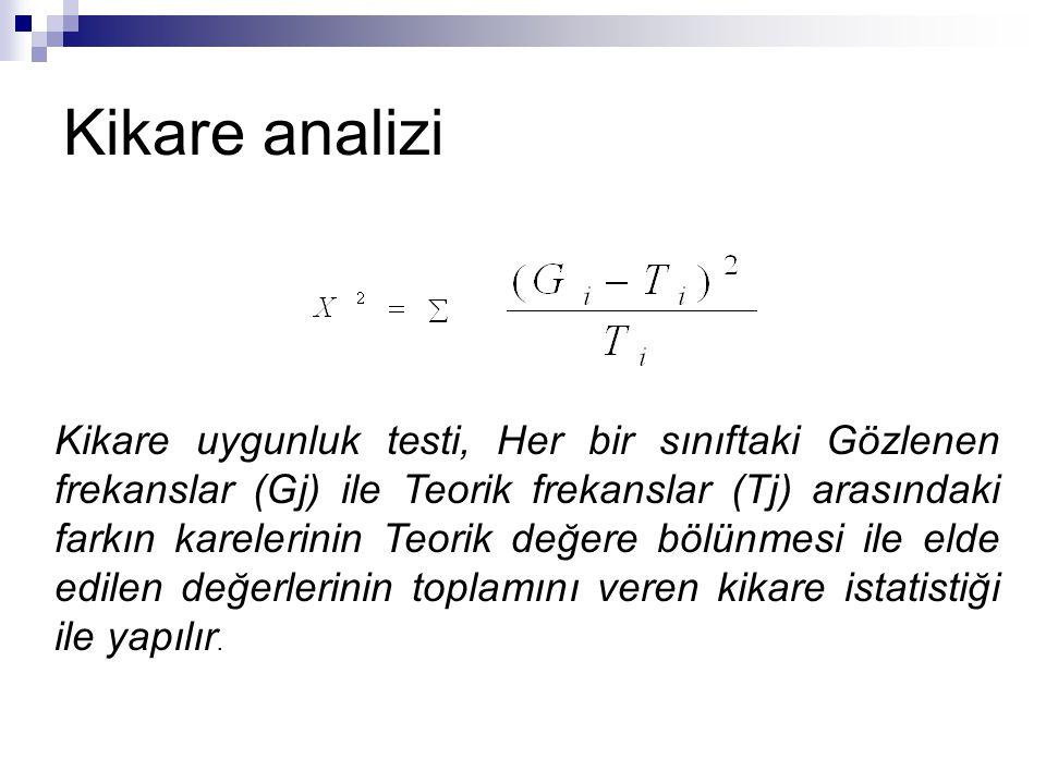 Kikare analizi Kikare uygunluk testi, Her bir sınıftaki Gözlenen frekanslar (Gj) ile Teorik frekanslar (Tj) arasındaki farkın karelerinin Teorik değer
