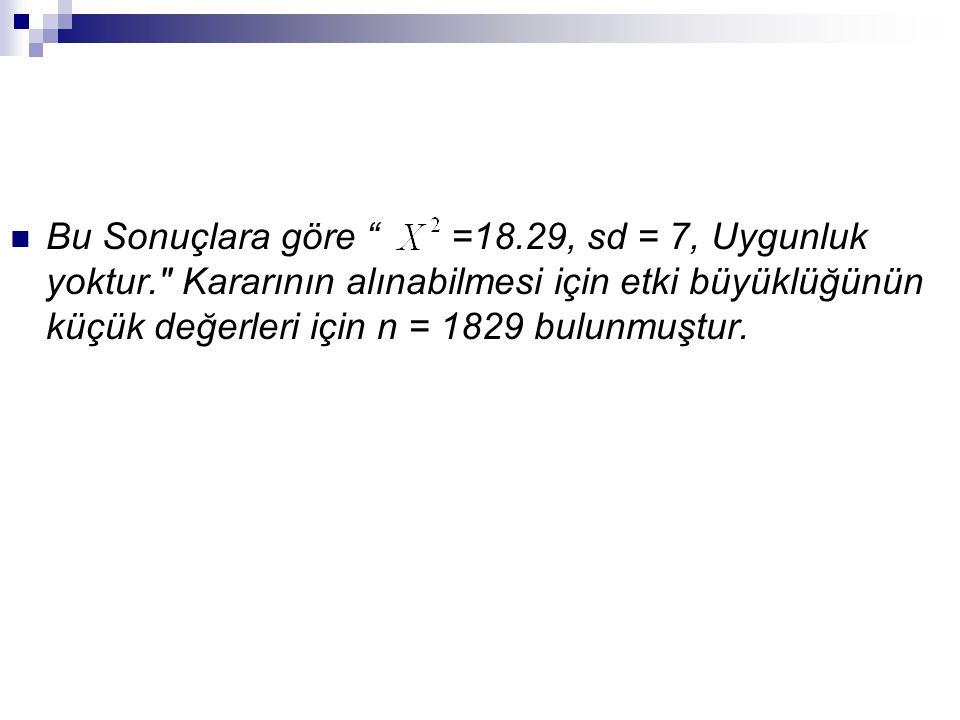 """ Bu Sonuçlara göre """" =18.29, sd = 7, Uygunluk yoktur."""