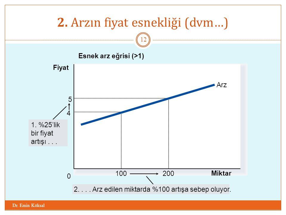 2. Arzın fiyat esnekliği (dvm…) Dr. Emin Köksal 12 Esnek arz eğrisi (>1) Miktar 0 Fiyat 1. %25'lik bir fiyat artışı... 2.... Arz edilen miktarda %100