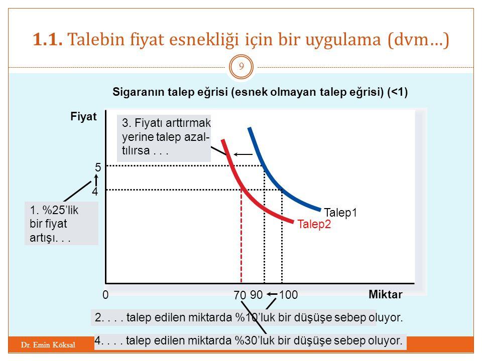 1.1. Talebin fiyat esnekliği için bir uygulama (dvm…) Dr. Emin Köksal 9 Sigaranın talep eğrisi (esnek olmayan talep eğrisi) (<1) Miktar 0 5 90 Talep1