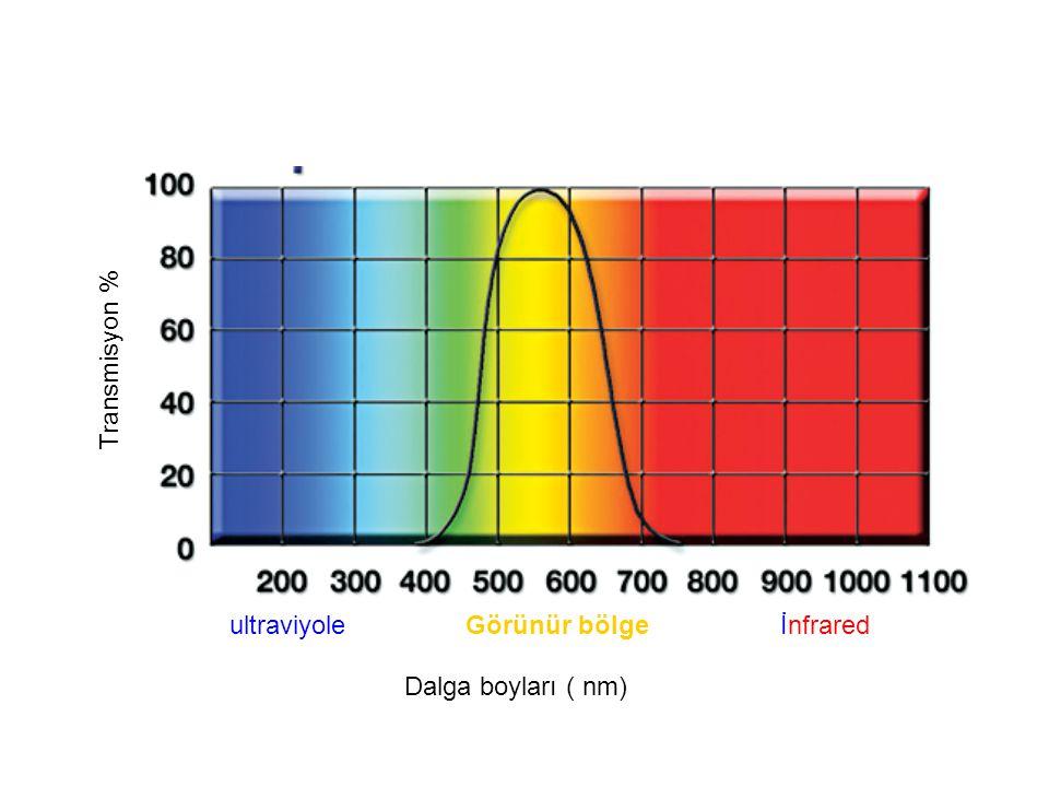 Dalga boyları ( nm) ultraviyoleGörünür bölgeİnfrared Transmisyon %