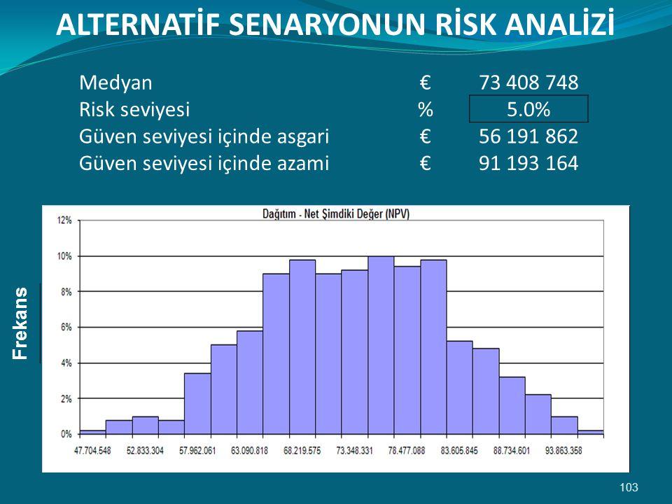 103 ALTERNATİF SENARYONUN RİSK ANALİZİ Medyan €73 408 748 Risk seviyesi %5.0% Güven seviyesi içinde asgari €56 191 862 Güven seviyesi içinde azami €91 193 164 Frekans