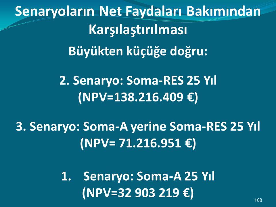 108 Büyükten küçüğe doğru: 2.Senaryo: Soma-RES 25 Yıl (NPV=138.216.409 €) 3.