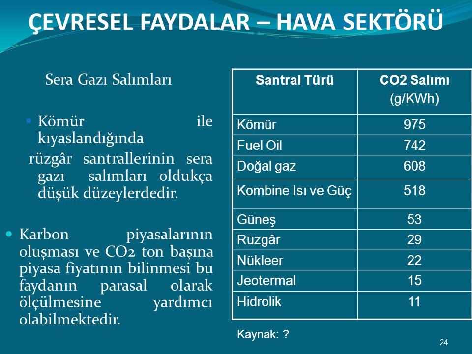 ÇEVRESEL FAYDALAR – HAVA SEKTÖRÜ Sera Gazı Salımları  Kömür ile kıyaslandığında rüzgâr santrallerinin sera gazı salımları oldukça düşük düzeylerdedir.