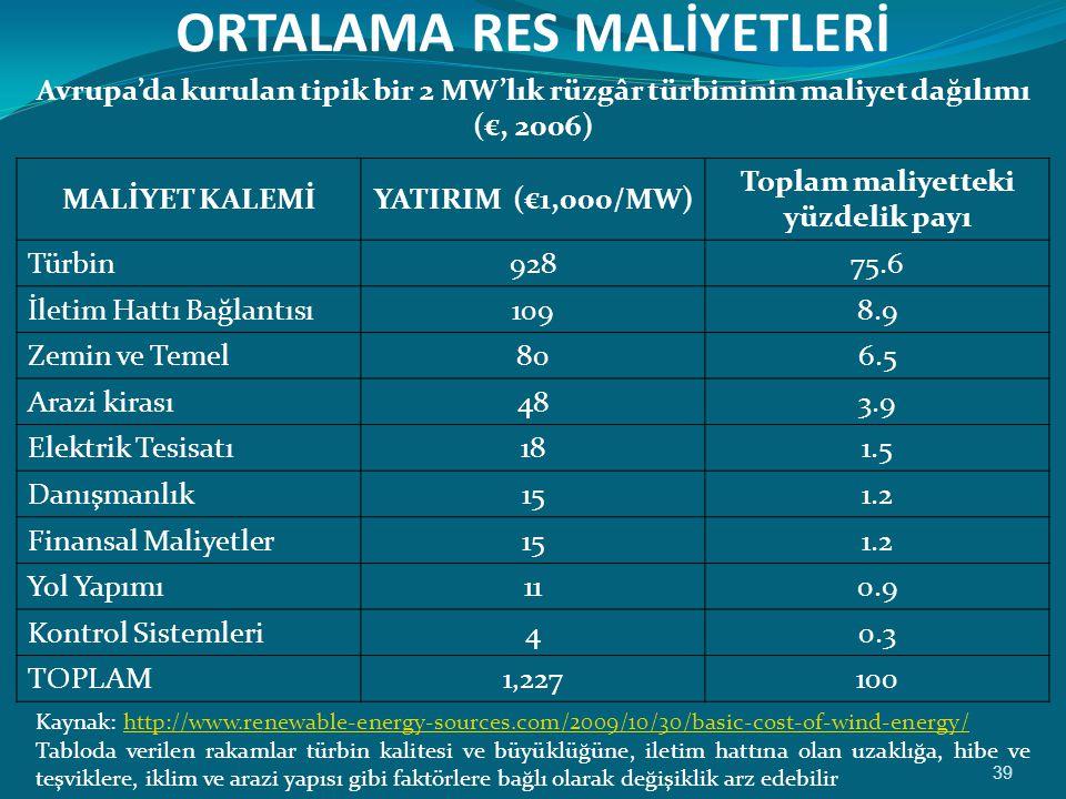 ORTALAMA RES MALİYETLERİ 39 Avrupa'da kurulan tipik bir 2 MW'lık rüzgâr türbininin maliyet dağılımı (€, 2006) MALİYET KALEMİYATIRIM (€1,000/MW) Toplam maliyetteki yüzdelik payı Türbin92875.6 İletim Hattı Bağlantısı1098.9 Zemin ve Temel806.5 Arazi kirası483.9 Elektrik Tesisatı181.5 Danışmanlık151.2 Finansal Maliyetler151.2 Yol Yapımı110.9 Kontrol Sistemleri40.3 TOPLAM1,227100 Kaynak: http://www.renewable-energy-sources.com/2009/10/30/basic-cost-of-wind-energy/http://www.renewable-energy-sources.com/2009/10/30/basic-cost-of-wind-energy/ Tabloda verilen rakamlar türbin kalitesi ve büyüklüğüne, iletim hattına olan uzaklığa, hibe ve teşviklere, iklim ve arazi yapısı gibi faktörlere bağlı olarak değişiklik arz edebilir