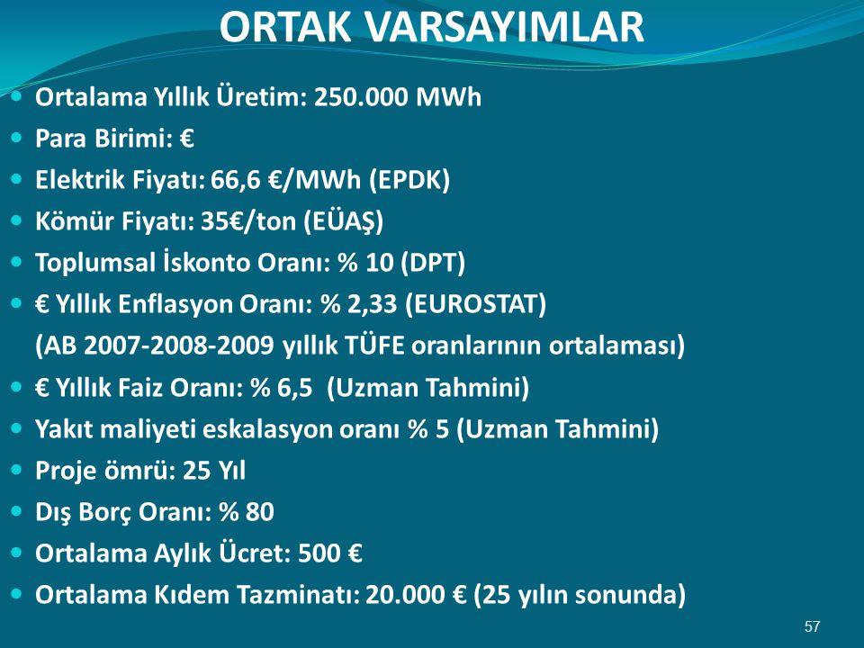 ORTAK VARSAYIMLAR  Ortalama Yıllık Üretim: 250.000 MWh  Para Birimi: €  Elektrik Fiyatı: 66,6 €/MWh (EPDK)  Kömür Fiyatı: 35€/ton (EÜAŞ)  Toplumsal İskonto Oranı: % 10 (DPT)  € Yıllık Enflasyon Oranı: % 2,33 (EUROSTAT) (AB 2007-2008-2009 yıllık TÜFE oranlarının ortalaması)  € Yıllık Faiz Oranı: % 6,5 (Uzman Tahmini)  Yakıt maliyeti eskalasyon oranı % 5 (Uzman Tahmini)  Proje ömrü: 25 Yıl  Dış Borç Oranı: % 80  Ortalama Aylık Ücret: 500 €  Ortalama Kıdem Tazminatı: 20.000 € (25 yılın sonunda) 57