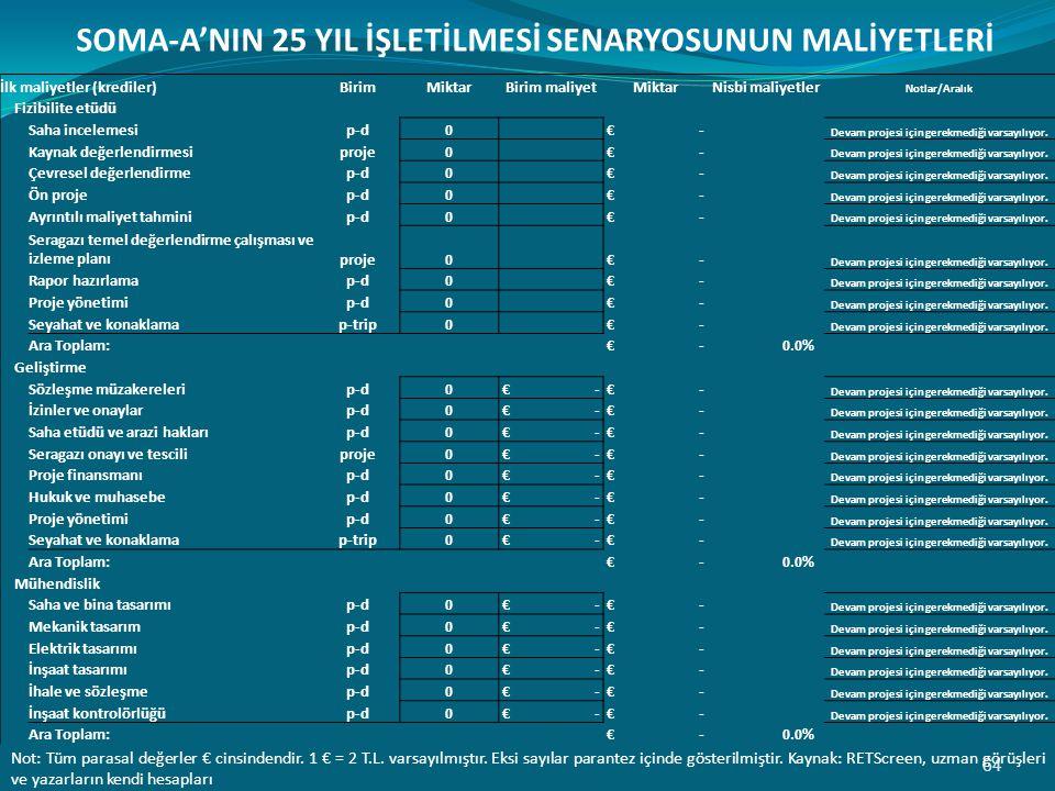 64 SOMA-A'NIN 25 YIL İŞLETİLMESİ SENARYOSUNUN MALİYETLERİ Not: Tüm parasal değerler € cinsindendir.