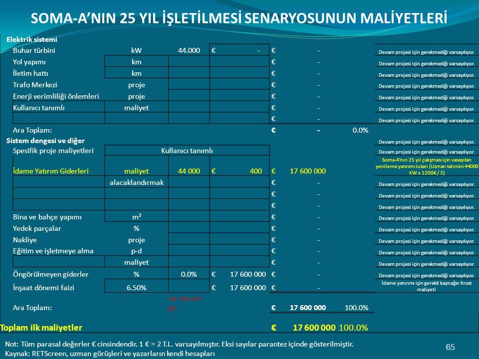 65 SOMA-A'NIN 25 YIL İŞLETİLMESİ SENARYOSUNUN MALİYETLERİ Elektrik sistemi Buhar türbinikW44.000 € - Devam projesi için gerekmediği varsayılıyor.