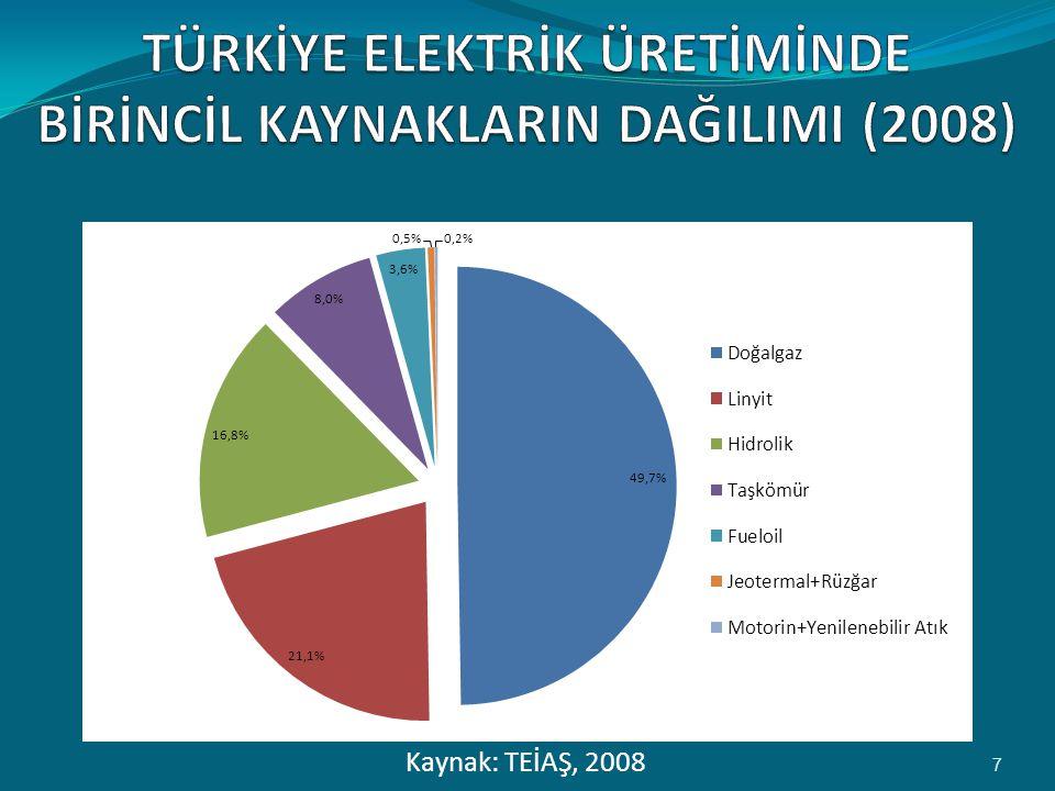 Kaynak: TEİAŞ, 2008 7