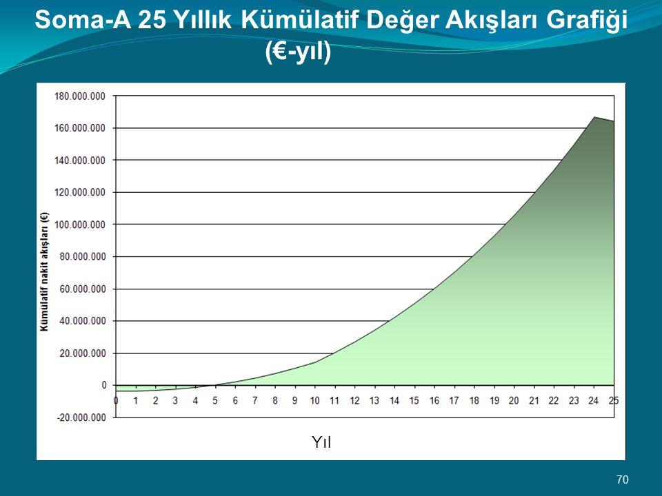70 Soma-A 25 Yıllık Kümülatif Değer Akışları Grafiği (€-yıl) Yıl