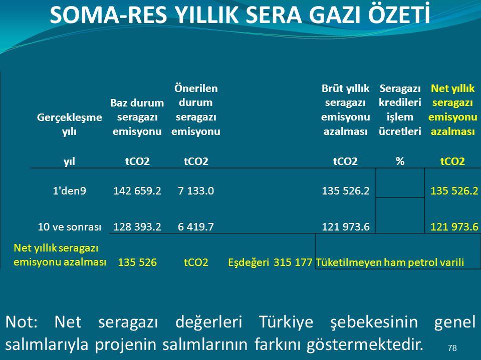 SOMA-RES YILLIK SERA GAZI ÖZETİ 78 Not: Net seragazı değerleri Türkiye şebekesinin genel salımlarıyla projenin salımlarının farkını göstermektedir.