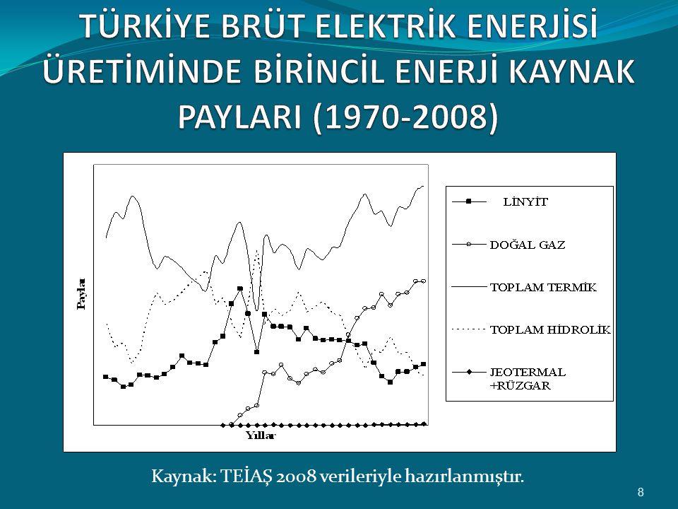 Kaynak: TEİAŞ 2008 verileriyle hazırlanmıştır. 8