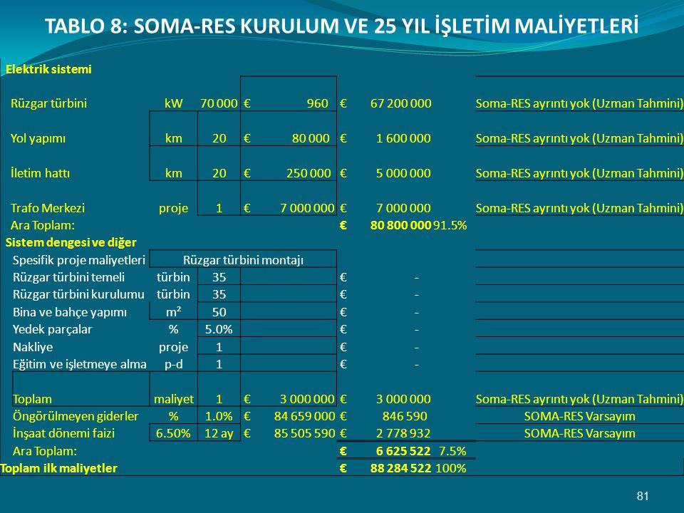 81 Elektrik sistemi Rüzgar türbinikW70 000 € 960 € 67 200 000 Soma-RES ayrıntı yok (Uzman Tahmini) Yol yapımıkm20 € 80 000 € 1 600 000 Soma-RES ayrıntı yok (Uzman Tahmini) İletim hattıkm20 € 250 000 € 5 000 000 Soma-RES ayrıntı yok (Uzman Tahmini) Trafo Merkeziproje1 € 7 000 000 Soma-RES ayrıntı yok (Uzman Tahmini) Ara Toplam: € 80 800 00091.5% Sistem dengesi ve diğer Spesifik proje maliyetleriRüzgar türbini montajı Rüzgar türbini temelitürbin35 € - Rüzgar türbini kurulumutürbin35 € - Bina ve bahçe yapımım²50 € - Yedek parçalar%5.0% € - Nakliyeproje1 € - Eğitim ve işletmeye almap-d1 € - Toplammaliyet1 € 3 000 000 Soma-RES ayrıntı yok (Uzman Tahmini) Öngörülmeyen giderler%1.0% € 84 659 000 € 846 590 SOMA-RES Varsayım İnşaat dönemi faizi6.50%12 ay € 85 505 590 € 2 778 932 SOMA-RES Varsayım Ara Toplam: € 6 625 5227.5% Toplam ilk maliyetler € 88 284 522100% TABLO 8: SOMA-RES KURULUM VE 25 YIL İŞLETİM MALİYETLERİ