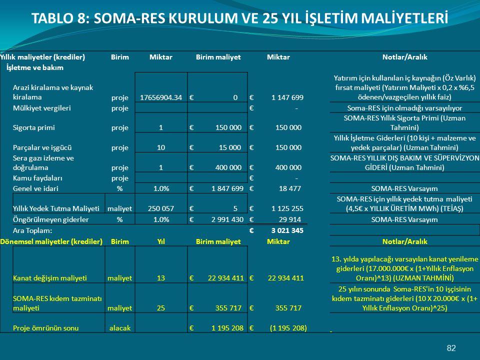 82 TABLO 8: SOMA-RES KURULUM VE 25 YIL İŞLETİM MALİYETLERİ Yıllık maliyetler (krediler)BirimMiktar Birim maliyet Miktar Notlar/Aralık İşletme ve bakım Arazi kiralama ve kaynak kiralamaproje17656904.34 € 0 € 1 147 699 Yatırım için kullanılan iç kaynağın (Öz Varlık) fırsat maliyeti (Yatırım Maliyeti x 0,2 x %6,5 ödenen/vazgeçilen yıllık faiz) Mülkiyet vergileriproje € - Soma-RES için olmadığı varsayılıyor Sigorta primiproje1 € 150 000 SOMA-RES Yıllık Sigorta Primi (Uzman Tahmini) Parçalar ve işgücüproje10 € 15 000 € 150 000 Yıllık İşletme Giderleri (10 kişi + malzeme ve yedek parçalar) (Uzman Tahmini) Sera gazı izleme ve doğrulamaproje1 € 400 000 SOMA-RES YILLIK DIŞ BAKIM VE SÜPERVİZYON GİDERİ (Uzman Tahmini) Kamu faydalarıproje € - Genel ve idari%1.0% € 1 847 699 € 18 477 SOMA-RES Varsayım Yıllık Yedek Tutma Maliyetimaliyet250 057 € 5 € 1 125 255 SOMA-RES için yıllık yedek tutma maliyeti (4,5€ x YILLIK ÜRETİM MWh) (TEİAŞ) Öngörülmeyen giderler%1.0% € 2 991 430 € 29 914 SOMA-RES Varsayım Ara Toplam: € 3 021 345 Dönemsel maliyetler (krediler)BirimYıl Birim maliyet Miktar Notlar/Aralık Kanat değişim maliyetimaliyet13 € 22 934 411 13.