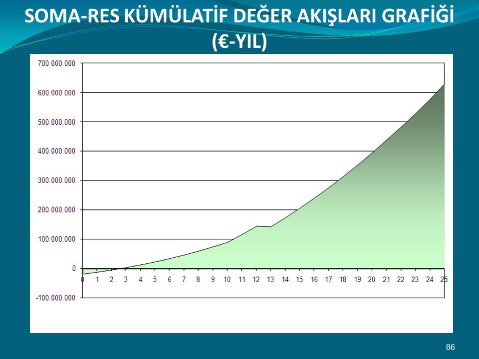 86 SOMA-RES KÜMÜLATİF DEĞER AKIŞLARI GRAFİĞİ (€-YIL)