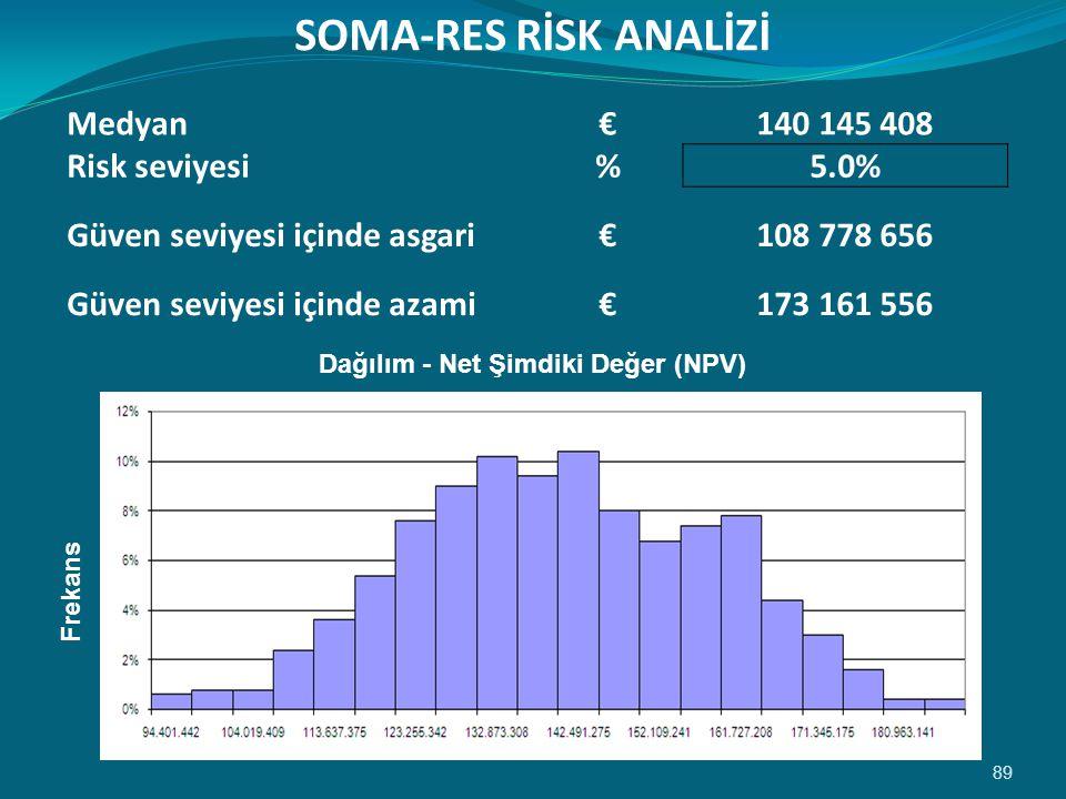 89 SOMA-RES RİSK ANALİZİ Medyan €140 145 408 Risk seviyesi %5.0% Güven seviyesi içinde asgari€108 778 656 Güven seviyesi içinde azami€173 161 556 Dağılım - Net Şimdiki Değer (NPV) Frekans