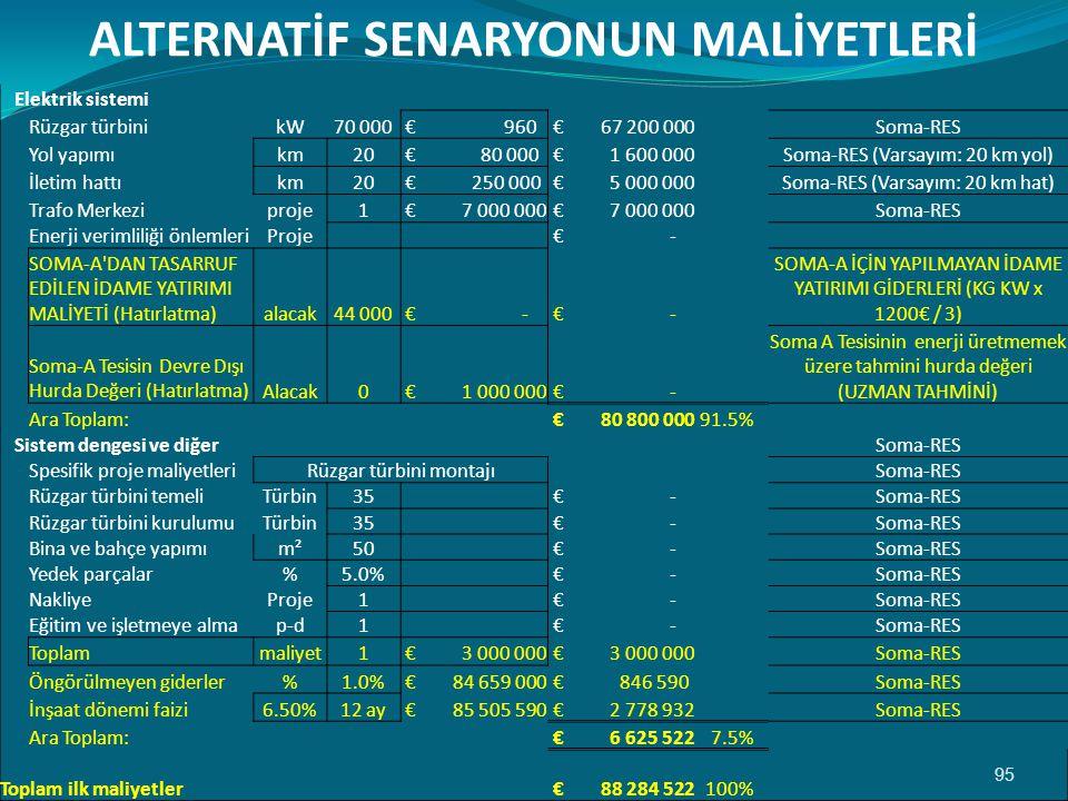 95 ALTERNATİF SENARYONUN MALİYETLERİ Elektrik sistemi Rüzgar türbinikW70 000 € 960 € 67 200 000 Soma-RES Yol yapımıkm20 € 80 000 € 1 600 000 Soma-RES (Varsayım: 20 km yol) İletim hattıkm20 € 250 000 € 5 000 000 Soma-RES (Varsayım: 20 km hat) Trafo Merkeziproje1 € 7 000 000 Soma-RES Enerji verimliliği önlemleriProje € - SOMA-A DAN TASARRUF EDİLEN İDAME YATIRIMI MALİYETİ (Hatırlatma)alacak44 000 € - SOMA-A İÇİN YAPILMAYAN İDAME YATIRIMI GİDERLERİ (KG KW x 1200€ / 3) Soma-A Tesisin Devre Dışı Hurda Değeri (Hatırlatma)Alacak0 € 1 000 000 € - Soma A Tesisinin enerji üretmemek üzere tahmini hurda değeri (UZMAN TAHMİNİ) Ara Toplam: € 80 800 00091.5% Sistem dengesi ve diğer Soma-RES Spesifik proje maliyetleriRüzgar türbini montajı Soma-RES Rüzgar türbini temeliTürbin35 € - Soma-RES Rüzgar türbini kurulumuTürbin35 € - Soma-RES Bina ve bahçe yapımım²50 € - Soma-RES Yedek parçalar%5.0% € - Soma-RES NakliyeProje1 € - Soma-RES Eğitim ve işletmeye almap-d1 € - Soma-RES Toplammaliyet1 € 3 000 000 Soma-RES Öngörülmeyen giderler%1.0% € 84 659 000 € 846 590 Soma-RES İnşaat dönemi faizi6.50%12 ay € 85 505 590 € 2 778 932 Soma-RES Ara Toplam: € 6 625 5227.5% Toplam ilk maliyetler € 88 284 522100%