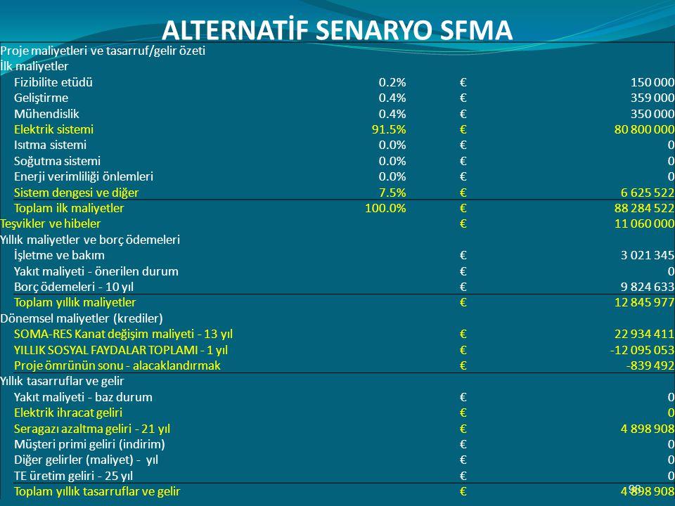 98 ALTERNATİF SENARYO SFMA Proje maliyetleri ve tasarruf/gelir özeti İlk maliyetler Fizibilite etüdü0.2%€150 000 Geliştirme0.4%€359 000 Mühendislik0.4%€350 000 Elektrik sistemi91.5%€80 800 000 Isıtma sistemi0.0%€0 Soğutma sistemi0.0%€0 Enerji verimliliği önlemleri0.0%€0 Sistem dengesi ve diğer7.5%€6 625 522 Toplam ilk maliyetler100.0%€88 284 522 Teşvikler ve hibeler €11 060 000 Yıllık maliyetler ve borç ödemeleri İşletme ve bakım€3 021 345 Yakıt maliyeti - önerilen durum€0 Borç ödemeleri - 10 yıl€9 824 633 Toplam yıllık maliyetler€12 845 977 Dönemsel maliyetler (krediler) SOMA-RES Kanat değişim maliyeti - 13 yıl€22 934 411 YILLIK SOSYAL FAYDALAR TOPLAMI - 1 yıl€-12 095 053 Proje ömrünün sonu - alacaklandırmak€-839 492 Yıllık tasarruflar ve gelir Yakıt maliyeti - baz durum€0 Elektrik ihracat geliri€0 Seragazı azaltma geliri - 21 yıl€4 898 908 Müşteri primi geliri (indirim)€0 Diğer gelirler (maliyet) - yıl€0 TE üretim geliri - 25 yıl€0 Toplam yıllık tasarruflar ve gelir€4 898 908