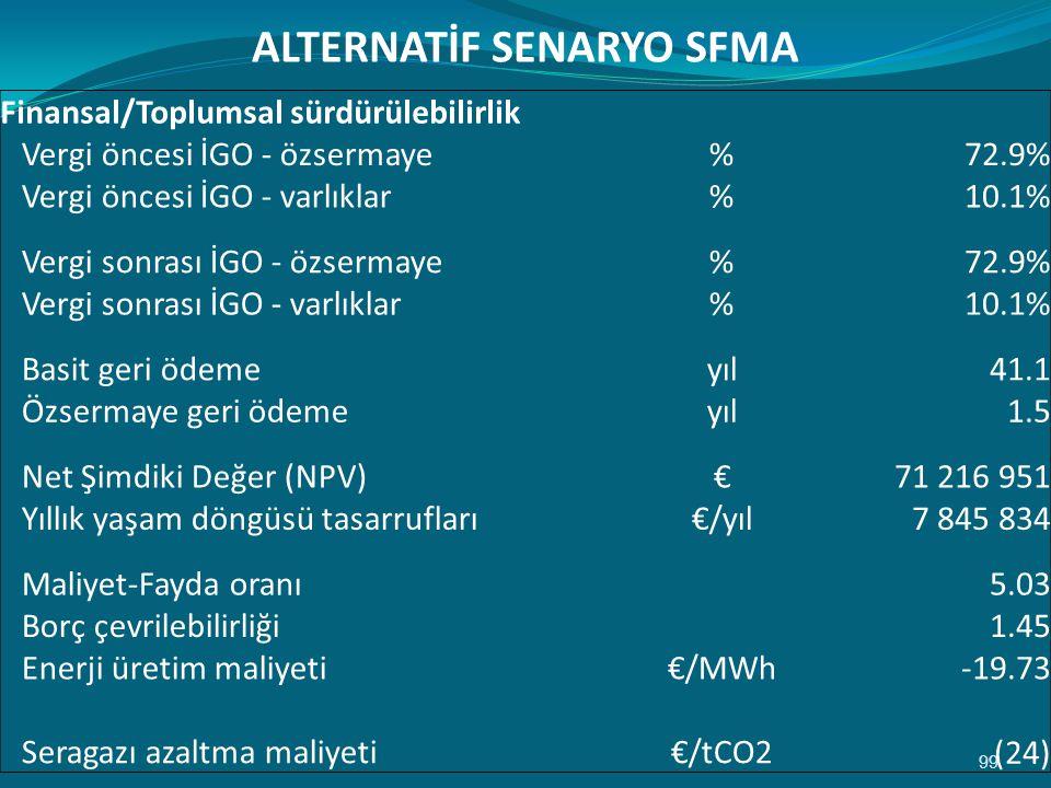 99 Finansal/Toplumsal sürdürülebilirlik Vergi öncesi İGO - özsermaye%72.9% Vergi öncesi İGO - varlıklar%10.1% Vergi sonrası İGO - özsermaye%72.9% Vergi sonrası İGO - varlıklar%10.1% Basit geri ödemeyıl41.1 Özsermaye geri ödemeyıl1.5 Net Şimdiki Değer (NPV)€71 216 951 Yıllık yaşam döngüsü tasarrufları€/yıl7 845 834 Maliyet-Fayda oranı 5.03 Borç çevrilebilirliği 1.45 Enerji üretim maliyeti€/MWh-19.73 Seragazı azaltma maliyeti€/tCO2 (24) ALTERNATİF SENARYO SFMA