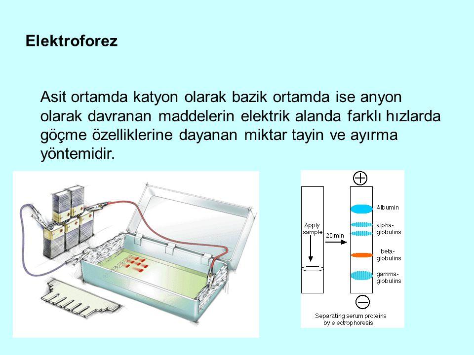 Elektroforez Asit ortamda katyon olarak bazik ortamda ise anyon olarak davranan maddelerin elektrik alanda farklı hızlarda göçme özelliklerine dayanan