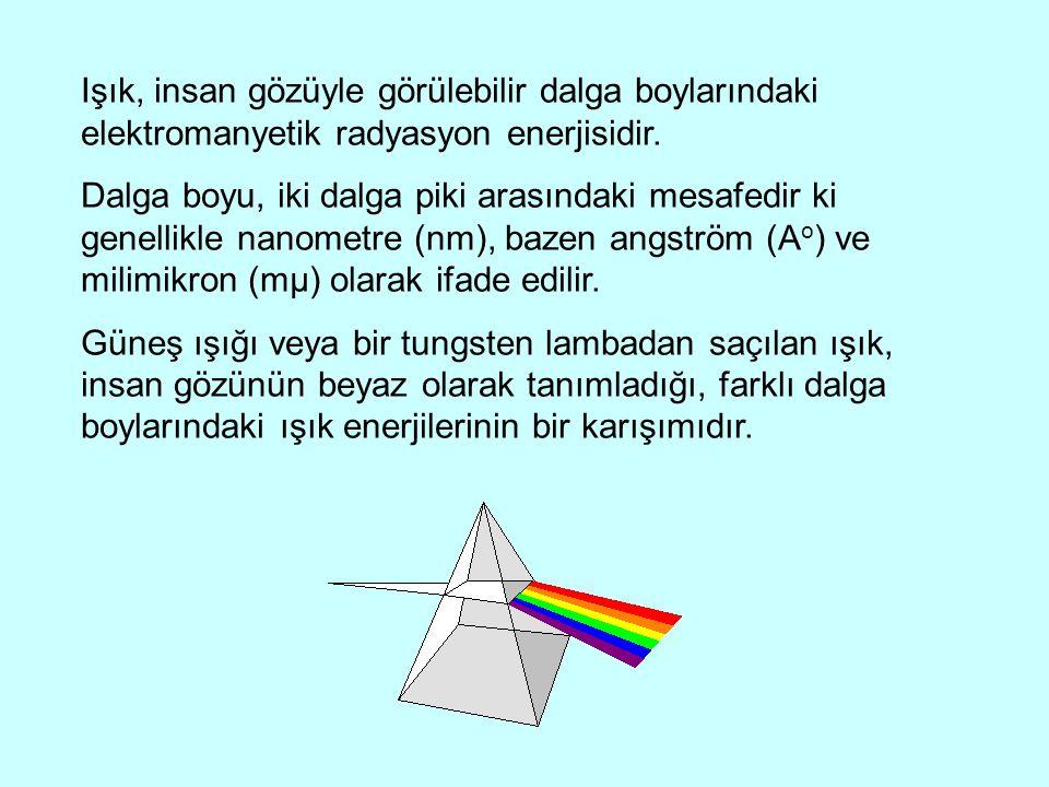 Işık, insan gözüyle görülebilir dalga boylarındaki elektromanyetik radyasyon enerjisidir. Dalga boyu, iki dalga piki arasındaki mesafedir ki genellikl