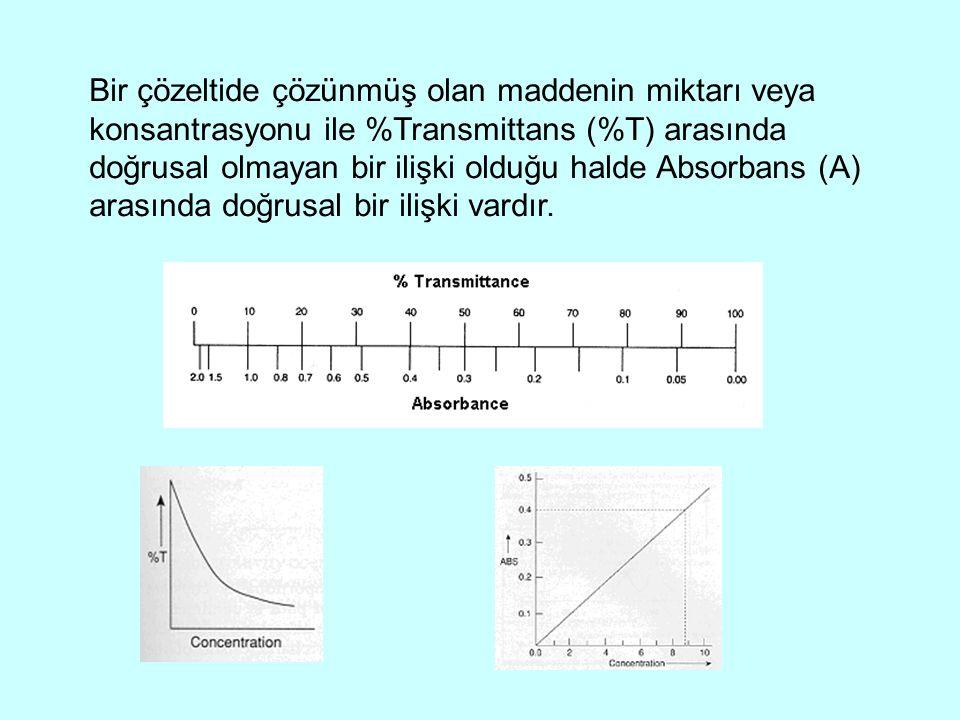 Bir çözeltide çözünmüş olan maddenin miktarı veya konsantrasyonu ile %Transmittans (%T) arasında doğrusal olmayan bir ilişki olduğu halde Absorbans (A