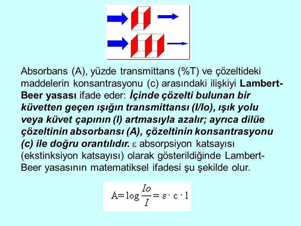 Absorbans (A), yüzde transmittans (%T) ve çözeltideki maddelerin konsantrasyonu (c) arasındaki ilişkiyi Lambert- Beer yasası ifade eder: İçinde çözelt