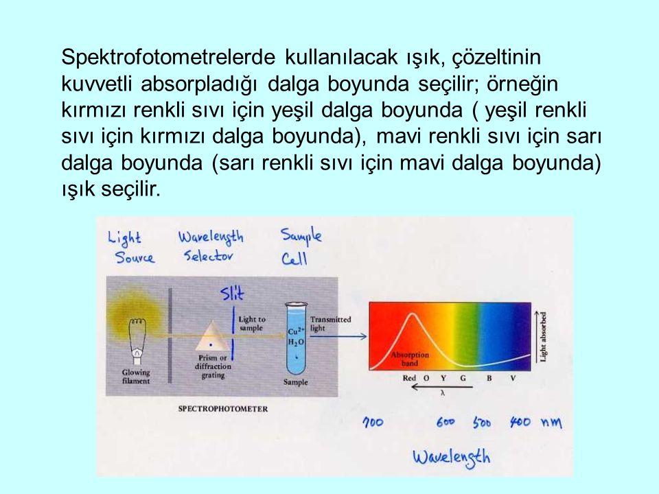Spektrofotometrelerde kullanılacak ışık, çözeltinin kuvvetli absorpladığı dalga boyunda seçilir; örneğin kırmızı renkli sıvı için yeşil dalga boyunda