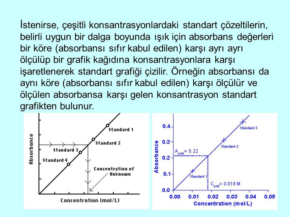 İstenirse, çeşitli konsantrasyonlardaki standart çözeltilerin, belirli uygun bir dalga boyunda ışık için absorbans değerleri bir köre (absorbansı sıfı