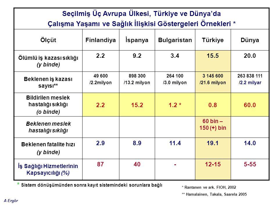 A Ergör Seçilmiş Üç Avrupa Ülkesi, Türkiye ve Dünya'da Çalışma Yaşamı ve Sağlık İlişkisi Göstergeleri Örnekleri * ÖlçütFinlandiyaİspanyaBulgaristanTür