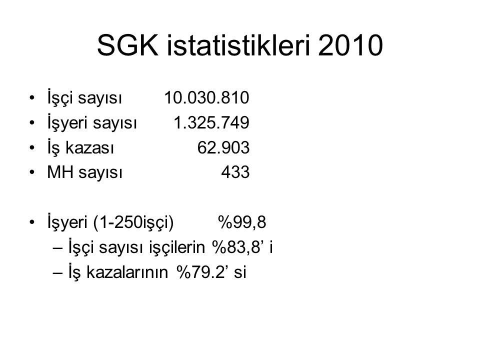 SGK istatistikleri 2010 •İşçi sayısı 10.030.810 •İşyeri sayısı1.325.749 •İş kazası 62.903 •MH sayısı 433 •İşyeri (1-250işçi) %99,8 –İşçi sayısı işçile