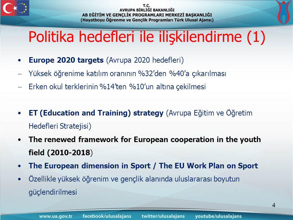 Politika hedefleri ile ilişkilendirme (1) •Europe 2020 targets (Avrupa 2020 hedefleri)  Yüksek öğrenime katılım oranının %32'den %40'a çıkarılması  Erken okul terklerinin %14'ten %10'un altına çekilmesi •ET (Education and Training) strategy (Avrupa Eğitim ve Öğretim Hedefleri Stratejisi) •The renewed framework for European cooperation in the youth field (2010-2018) •The European dimension in Sport / The EU Work Plan on Sport •Özellikle yüksek öğrenim ve gençlik alanında uluslararası boyutun güçlendirilmesi 4
