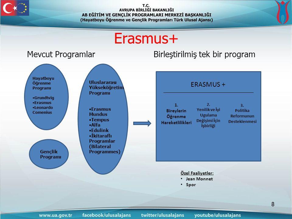 Erasmus+ 8 Hayatboyu Öğrenme Programı •Grundtvig •Erasmus •Leonardo Comenius Gençlik Programı Uluslararası Yükseköğretim Programı •Erasmus Mundus •Tempus •Alfa •Edulink •İkitaraflı Programlar (Bilateral Programmes) ERASMUS + 1.