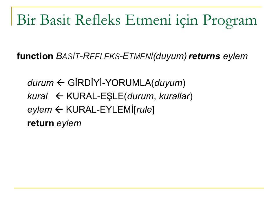 Bir Basit Refleks Etmeni için Program function B ASİT -R EFLEKS -E TMENİ (duyum) returns eylem durum  GİRDİYİ-YORUMLA(duyum) kural  KURAL-EŞLE(durum