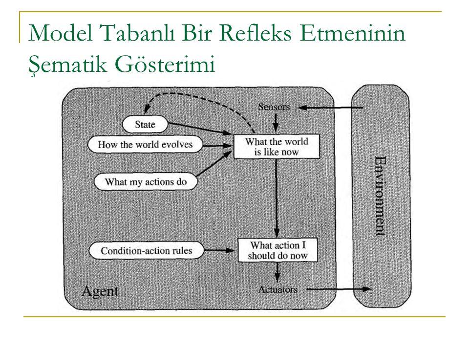 Model Tabanlı Bir Refleks Etmeninin Şematik Gösterimi