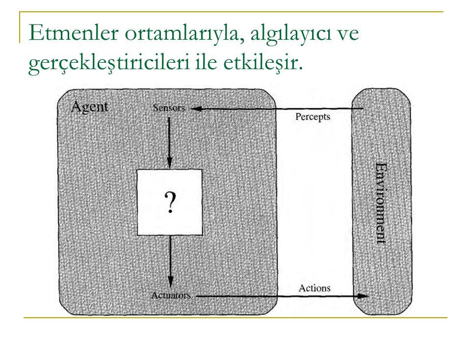 Bir Model Tabanlı Refleks Etmeni için Program function D URUMLU -R EFLEKS -E TMENİ (duyum) returns eylem static: durum, şu andaki dünya durumunun bir tanımı kurallar, bir koşul-eylem kuralları kümesi eylem, en son yapılan eylem, ilk olarak hiçbiri durum  DURUM-GÜNCELLE(durum, eylem, duyum) kural  KURAL-EŞLEME(durum, kurallar) eylem  KURAL-EYLEM[kural] return eylem