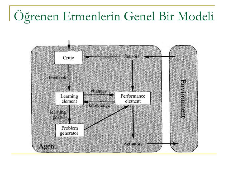 Öğrenen Etmenlerin Genel Bir Modeli