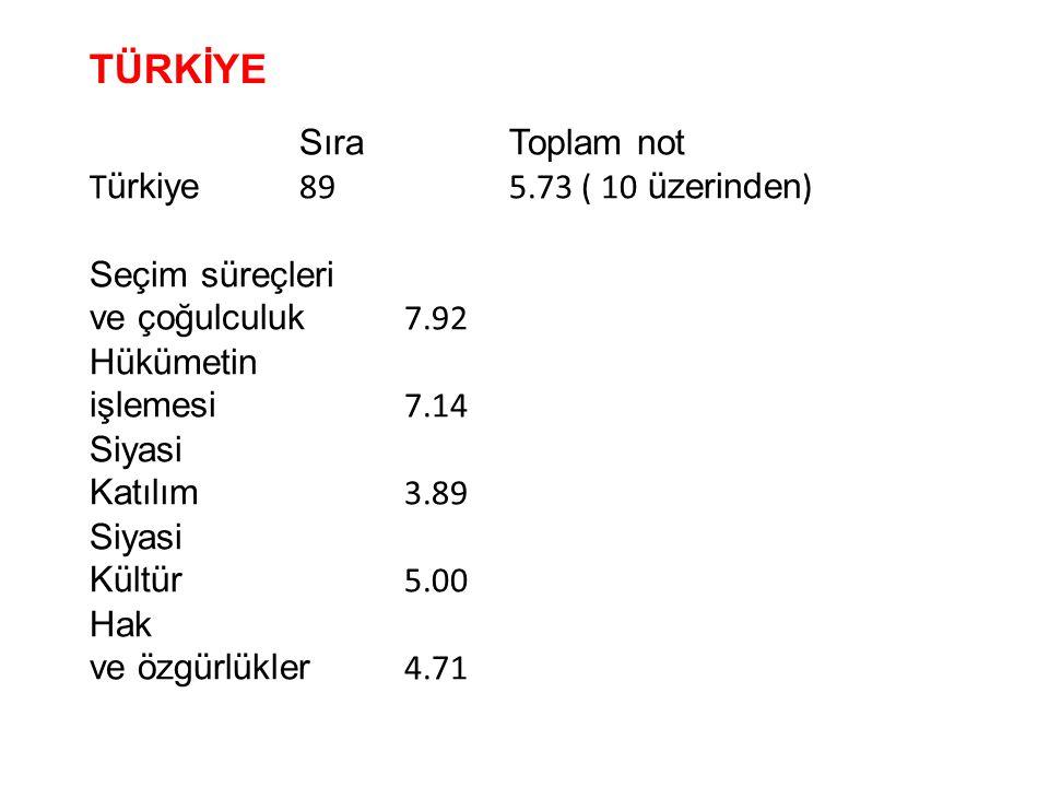 Sıra Toplam not T ürkiye 89 5.73 ( 10 üzerinden ) Seçim süreçleri ve çoğulculuk 7.92 Hükümetin işlemesi 7.14 Siyasi Katılım 3.89 Siyasi Kültür 5.00 Ha