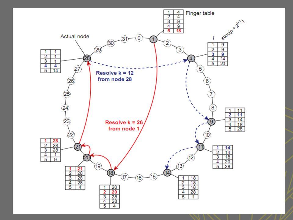 Hierarchical Location Services (HLS) •Amaç hiyerarşik domainlere bölünmüş büyük bir arama ağacı oluşturmaktır.