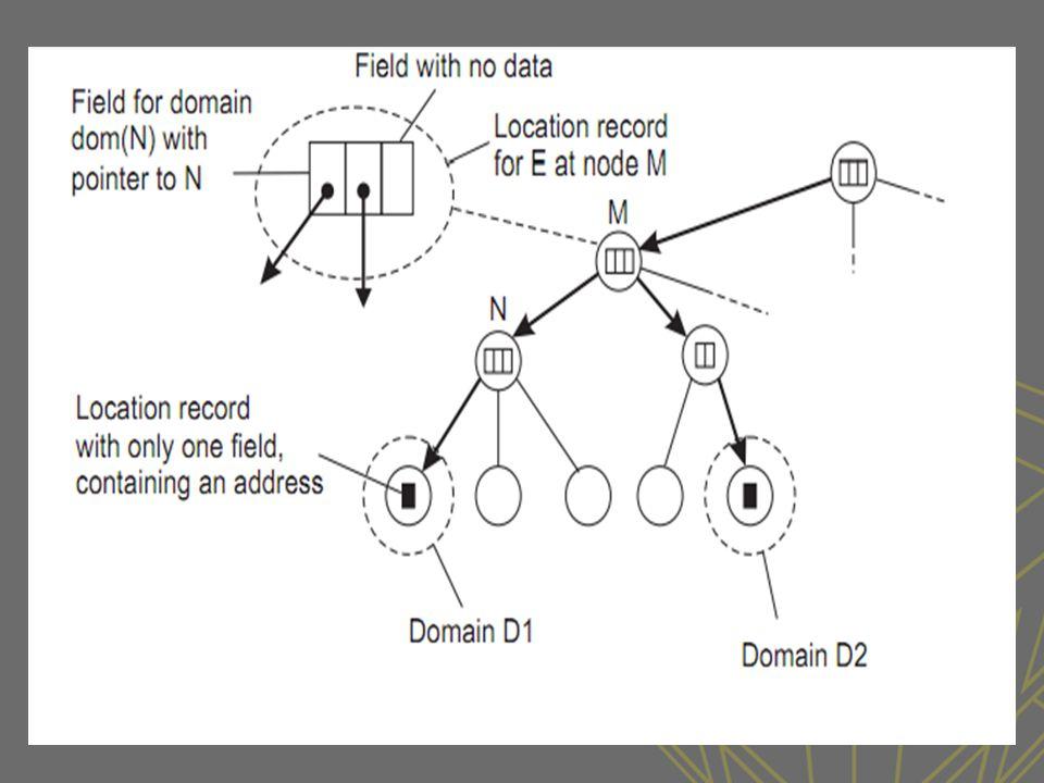HLS: Lookup operation •Basic principles -Lokal leaf düğümlerde aramaya başla -Node E yi biliyorsa aşağı doğru pointerı izle yoksa yukarı çık -Roota kadar bakmaya devam et.