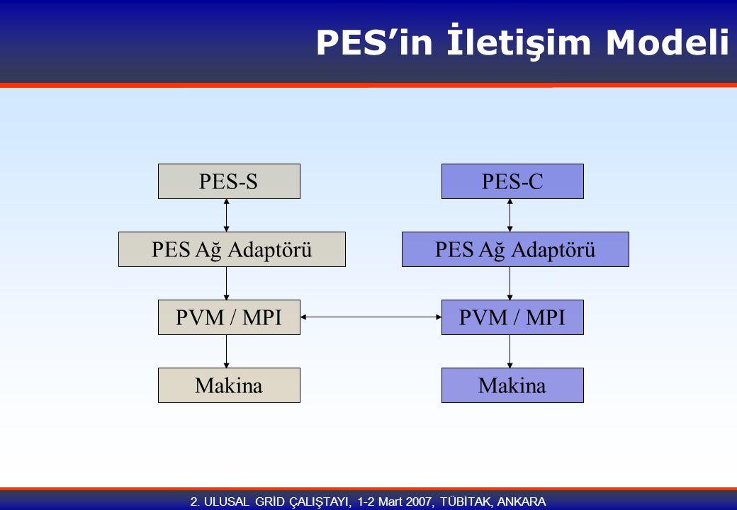 2. ULUSAL GRİD ÇALIŞTAYI, 1-2 Mart 2007, TÜBİTAK, ANKARA PES'in İletişim Modeli PES-C PVM / MPI Makina PVM / MPI PES Ağ Adaptörü PES-S PES Ağ Adaptörü