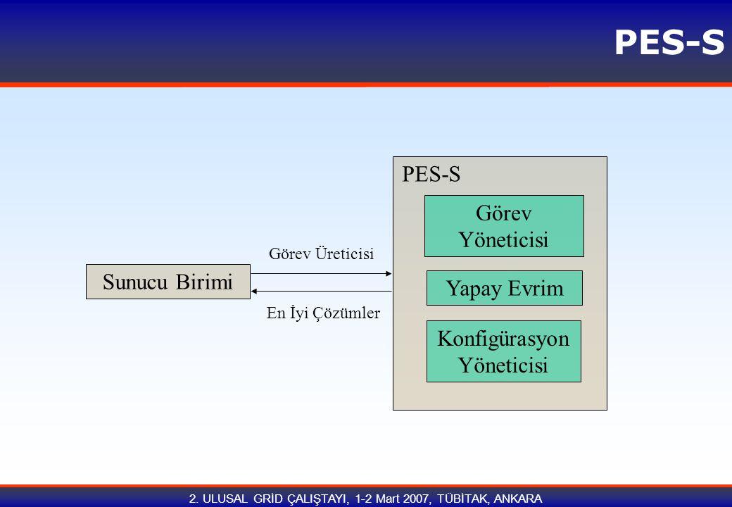 2. ULUSAL GRİD ÇALIŞTAYI, 1-2 Mart 2007, TÜBİTAK, ANKARA PES-S Sunucu Birimi Yapay Evrim Görev Yöneticisi PES-S Konfigürasyon Yöneticisi Görev Üretici