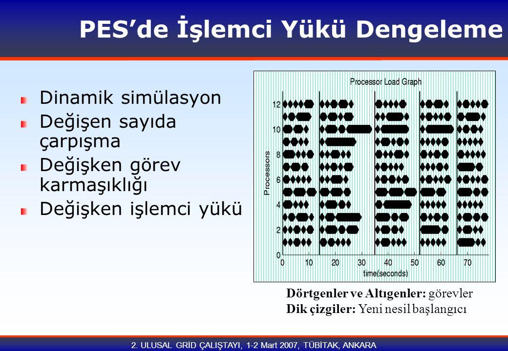 2. ULUSAL GRİD ÇALIŞTAYI, 1-2 Mart 2007, TÜBİTAK, ANKARA PES'de İşlemci Yükü Dengeleme Dinamik simülasyon Değişen sayıda çarpışma Değişken görev karma