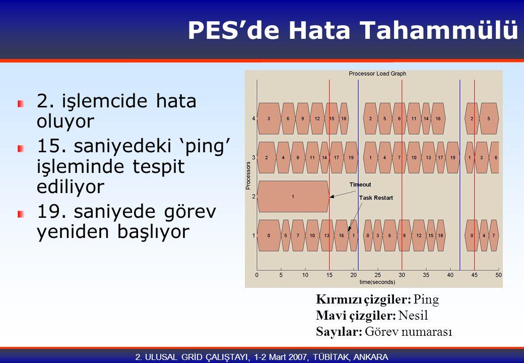 2. ULUSAL GRİD ÇALIŞTAYI, 1-2 Mart 2007, TÜBİTAK, ANKARA PES'de Hata Tahammülü 2. işlemcide hata oluyor 15. saniyedeki 'ping' işleminde tespit ediliyo
