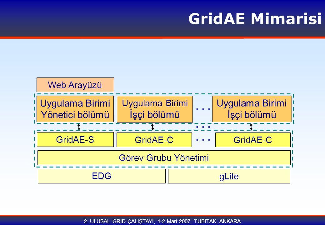 2. ULUSAL GRİD ÇALIŞTAYI, 1-2 Mart 2007, TÜBİTAK, ANKARA GridAE Mimarisi EDG gLite GridAE-S GridAE-C Uygulama Birimi Yönetici bölümü Uygulama Birimi İ