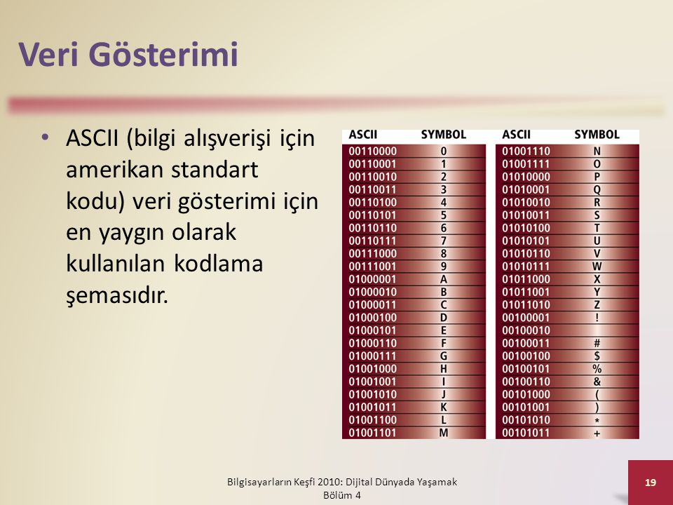 Veri Gösterimi • ASCII (bilgi alışverişi için amerikan standart kodu) veri gösterimi için en yaygın olarak kullanılan kodlama şemasıdır. Bilgisayarlar