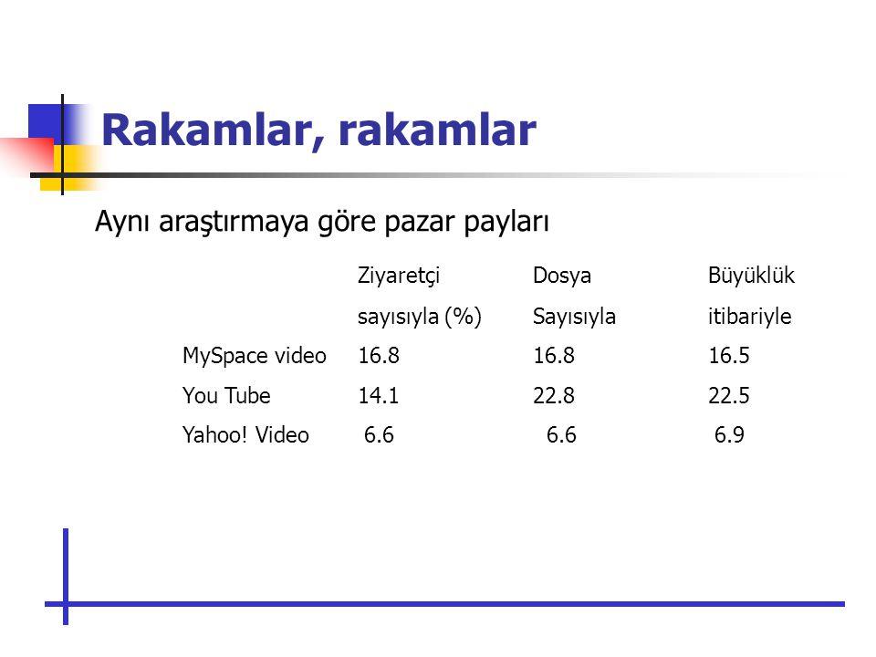 Rakamlar, rakamlar Aynı araştırmaya göre pazar payları ZiyaretçiDosya Büyüklük sayısıyla (%)Sayısıylaitibariyle MySpace video16.816.816.5 You Tube14.122.822.5 Yahoo.