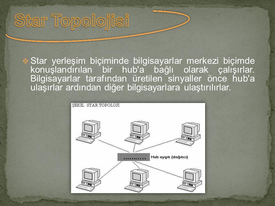  Star yerleşim biçiminde bilgisayarlar merkezi biçimde konuşlandırılan bir hub'a bağlı olarak çalışırlar. Bilgisayarlar tarafından üretilen sinyaller